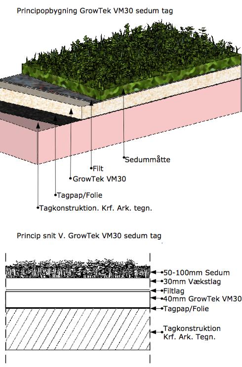 Grønt tag opbygning